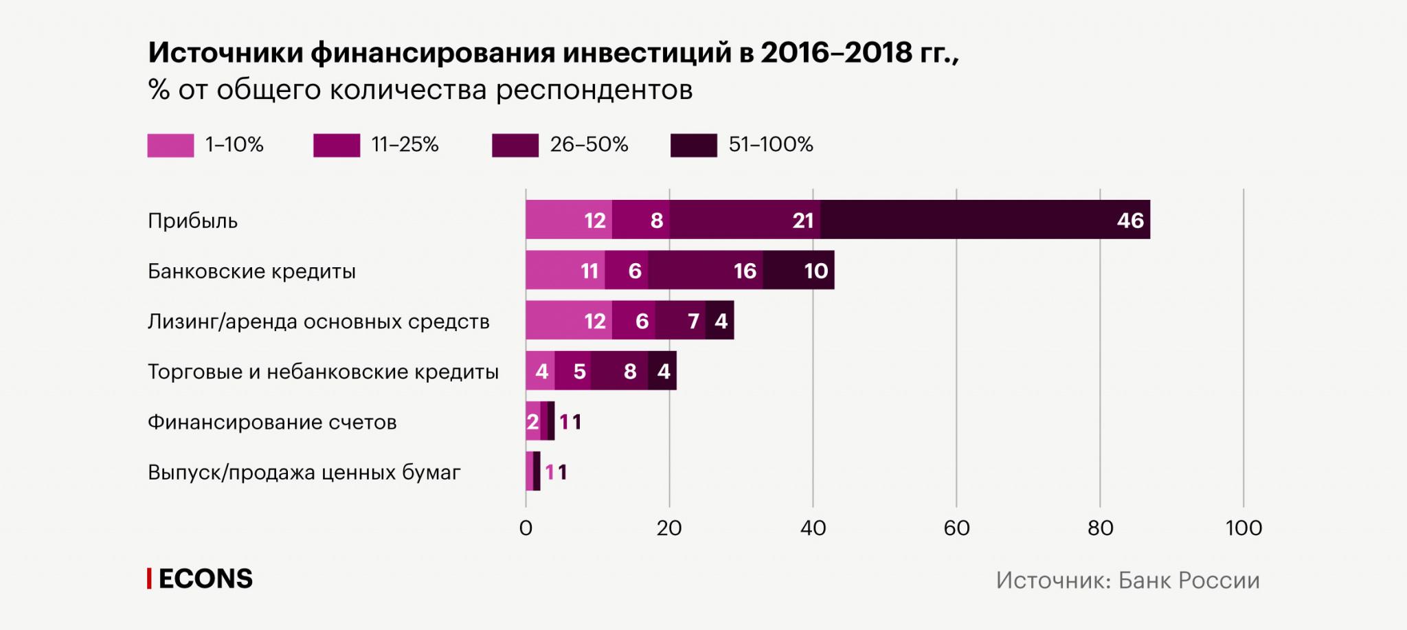ЦБ РФ заявил об ускоренном падении инвестиций в основной капитал в мае